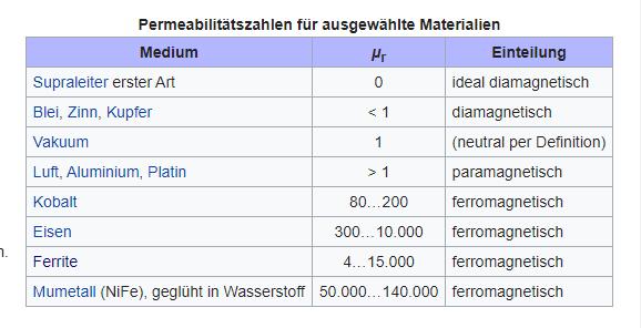 Magnetfeld eines elektrischen Leiters?