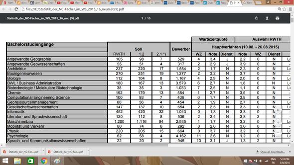 NC Tabelle - (Schule, Studium, Universität)