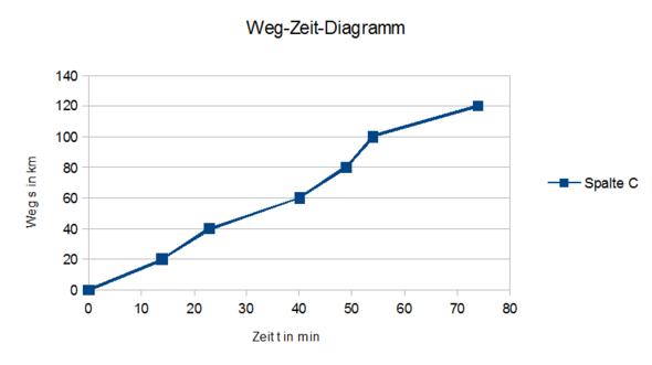 Mathe- Weg zeit Diagramm zeichnen Richtig? (weg-zeit-diagramm)