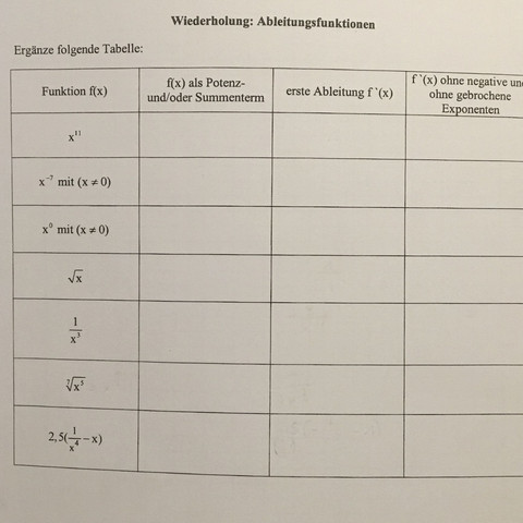 Mathe Ableitungsfunktionen Hilfe? (Schule, lernen, Funktion)