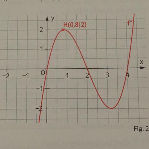 Der Graph f''(x) - (Schule, Mathe, Mathematik)