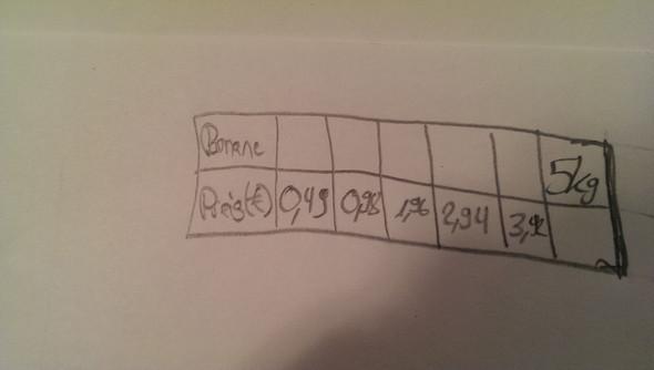 Tabelle - (Mathe, Funktion, Rechnen)