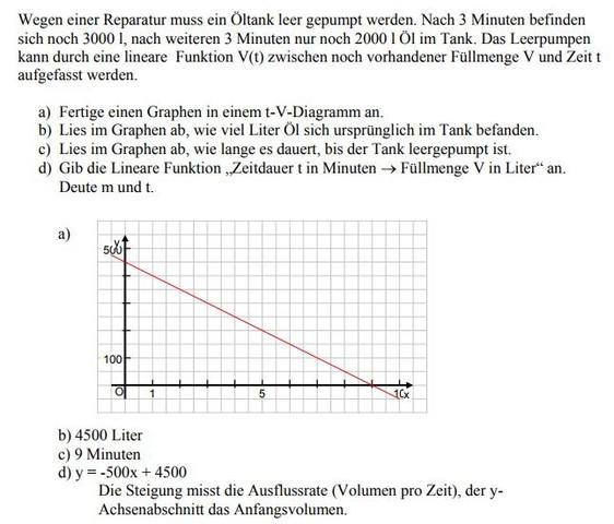Mathe Lineare Gleichungen, wie kommt man zu dieser Lösung Rechenweg ...