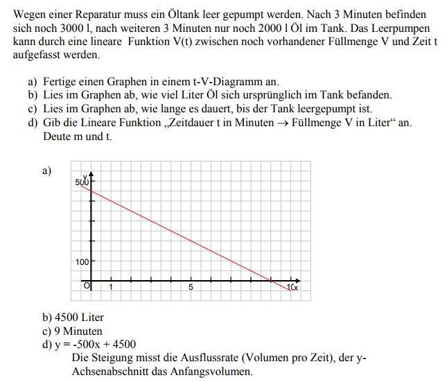 Wunderbar Graphing Linearen Gleichungen Arbeitsblatt Fotos - Super ...