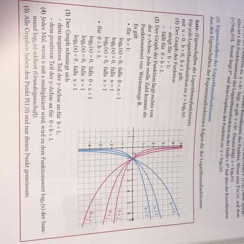 Nummer 4 - (Schule, Mathe, Logarithmus)