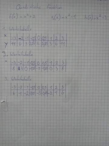 Mathe Quadratische Funktionen, ist meine Werte Tabelle richtig so?