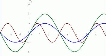 Amplitude; Periode - (Schule, Mathe, Mathematik)