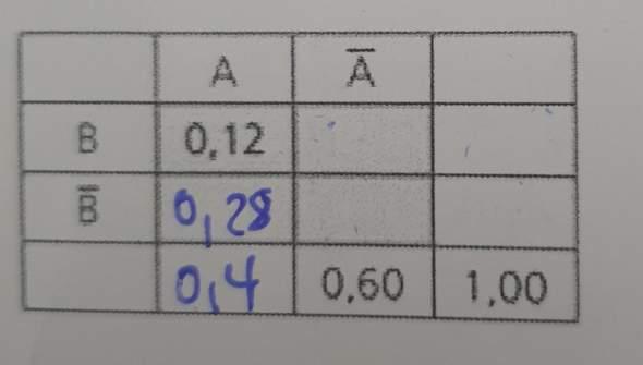 Mathe: Wie löse ich diese Vierfeldertafel?