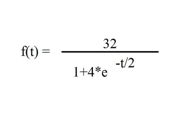 f2 - (Schule, Mathematik, Funktion)