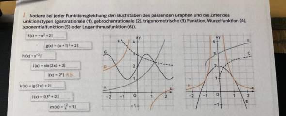Mathematik verschiedene Funktionen?