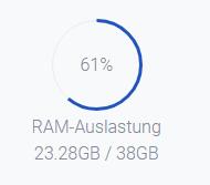 MC Server frisst zu viel RAM Leistung?