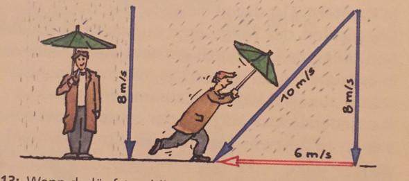 Geschwindigkeit Regentropfen