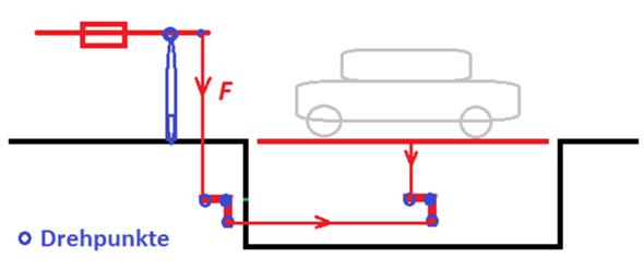 Mechanisches Schema einer konventionellen Fahrzeugwaage?