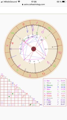 Aszendent Und Sternzeichen