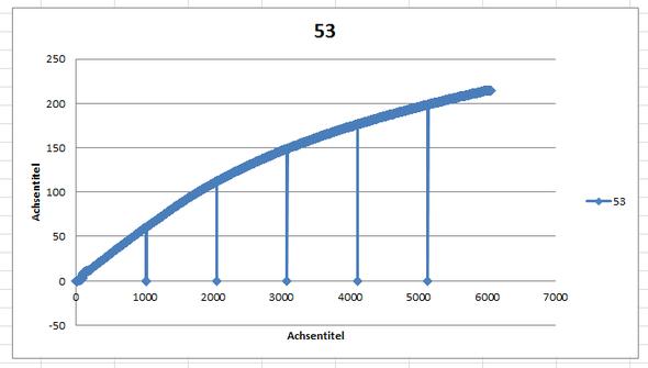 Spannungsdehnungsdiagramm Excel - (Excel, Diagramm, Microsoft Office)