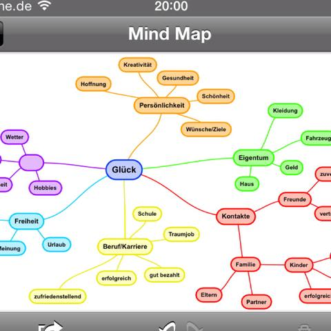 Mindmap zum Thema Glück - (Philosophie, Glück, Mindmap)
