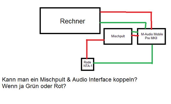 Koppeln - (Mischpult, Equalizer, Audio-Interface)