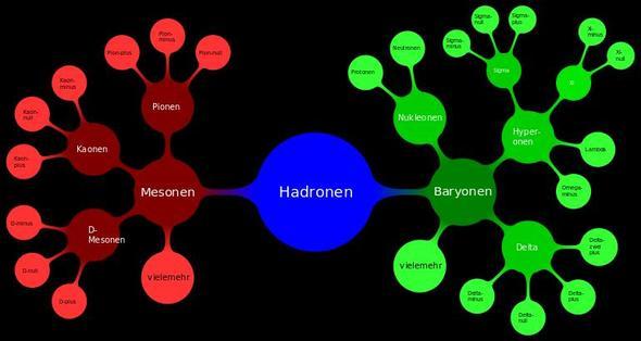 Hadronen Übersicht - (Programm, Bilder, Grafik)