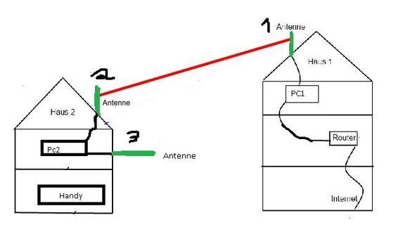 Mittels 3w Lan Antennen Ein Netzwerk Aufbauen Aber Wie Wlan