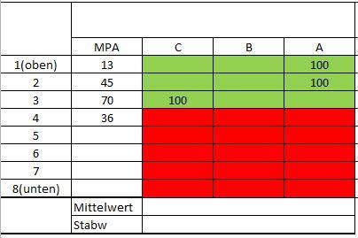 Mittelwert und Standardabweichung mit mehreren Kriterien ...