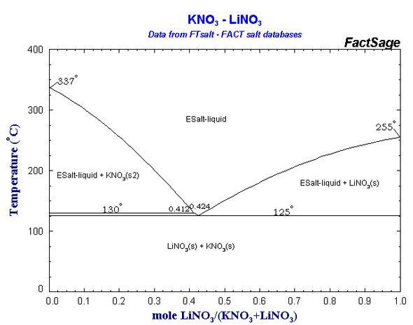 LiNO3/KNO3 Phasendiagramm (Copyright FACT-Sage Database) - (Mathematik, Chemie, Eutektika)