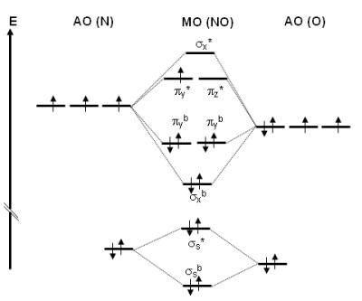 Molekülorbitaltheorie - Bindungs-Energiediagramm Methan