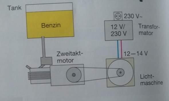 Motor und Generator,Alltag?
