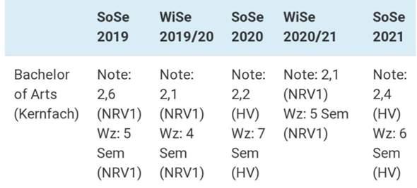 NC Werte lesen?