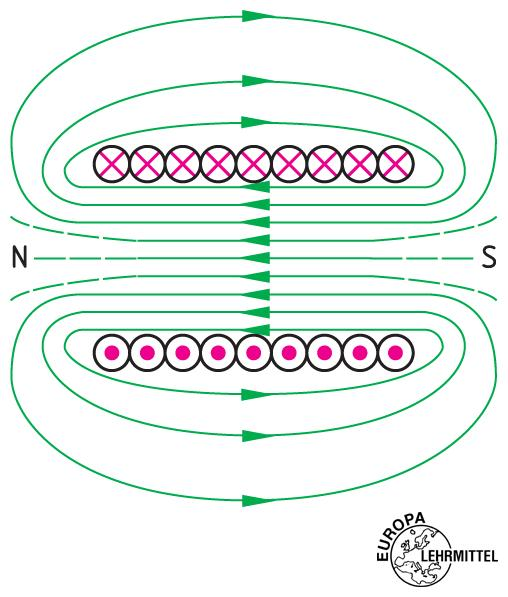 nord und s dpol bei einer magnetischen spule bestimmen mathematik physik natur. Black Bedroom Furniture Sets. Home Design Ideas