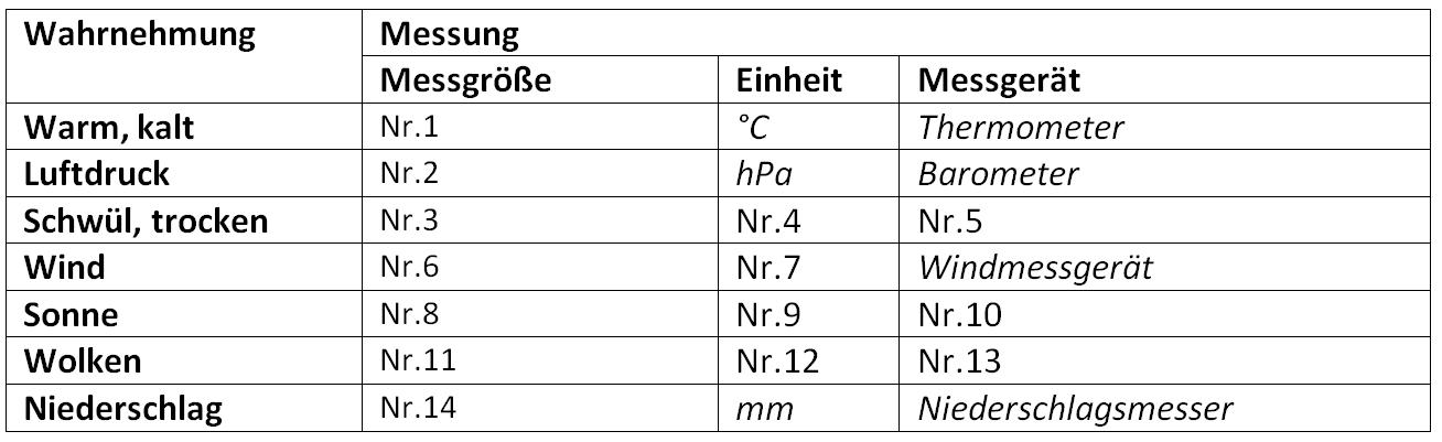 Objektive Kriterien bei Wettererfassung? (Wetter, Geographie ...