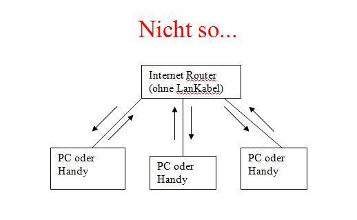 Nicht so - (PC, Zum zocken, Lan ohne Lan-Kabeln)