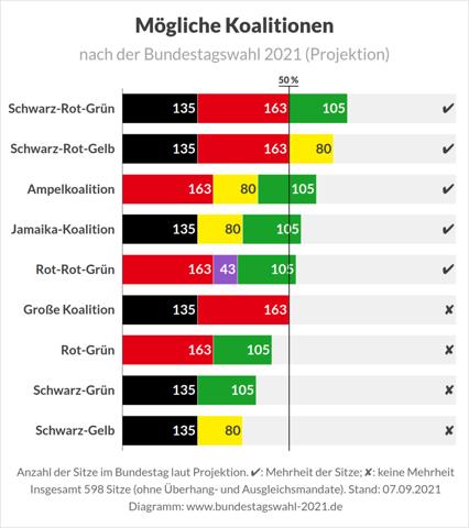 """Olaf Scholz geht ja immer mehr mit den Grünen auf """"Tuchfühlung""""! Für eine Mehrheit reicht es aber doch nicht (im Moment)! Wer sollte also noch dabei sein...!?"""