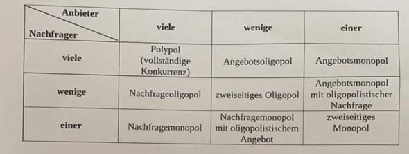 Oligopol, Monopol, polypol?