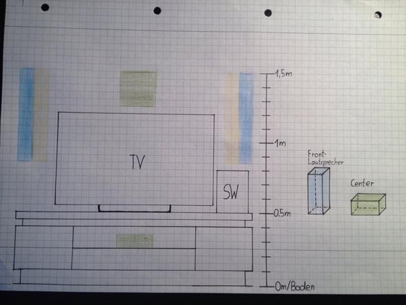optimale aufstellung eines 5 1 heimkinosystems audio hifi. Black Bedroom Furniture Sets. Home Design Ideas