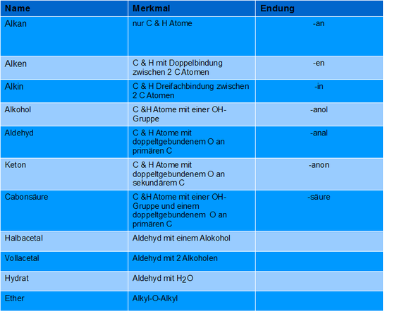 Organische Stoffgruppen Chemie Tabelle Organische Chemie