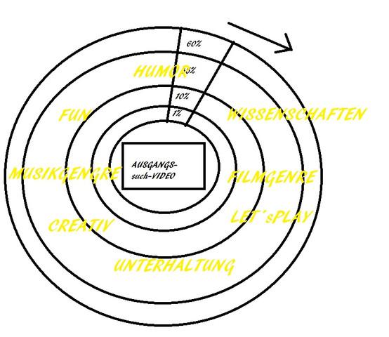 MEINE OUTSOURCING-IDEE GRAFISCH KURZ ERKLÄRT - (Technik, Programmierung)