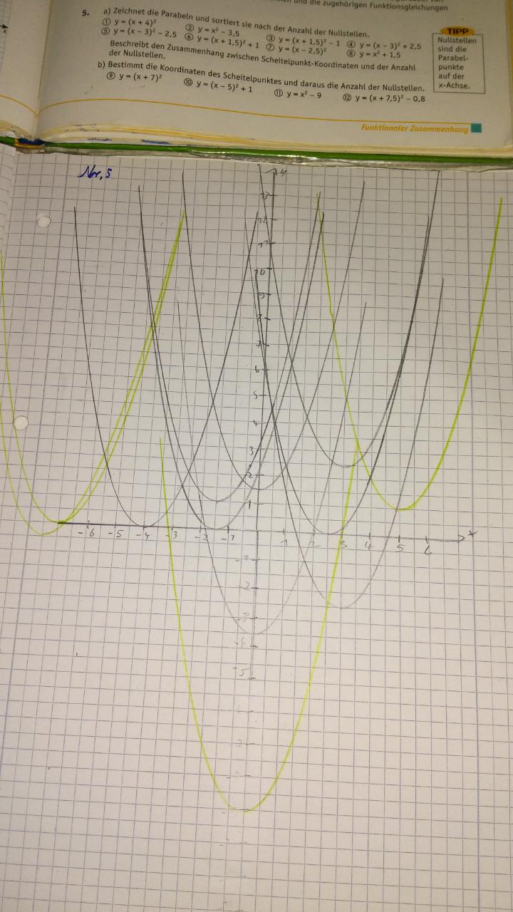 Parabeln sortieren nach Anzahl der Nummstellen? (Schule, Mathe ...