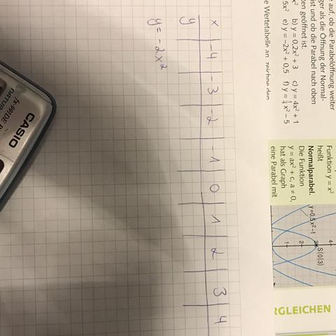 Die Wertetabelle  - (Schule, Mathe, Mathematik)