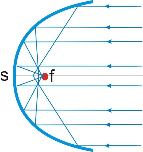 parabolspiegel reflexion physik. Black Bedroom Furniture Sets. Home Design Ideas