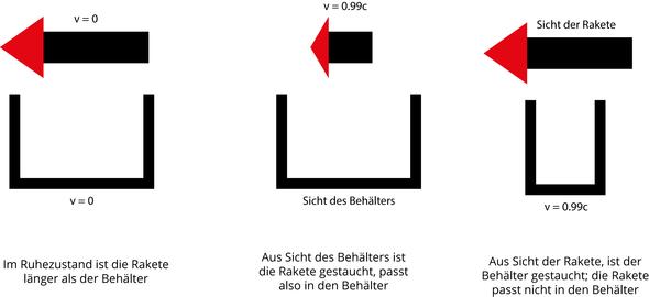 Zeichnung - (Physik, Relativitätstheorie, Paradoxon)