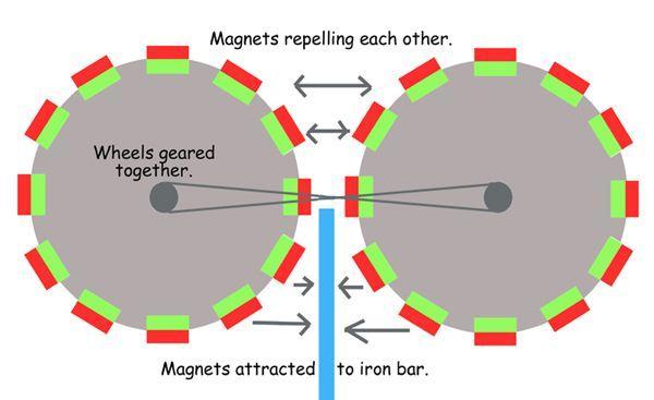 Free Energy Magnet Motor Design Pdf