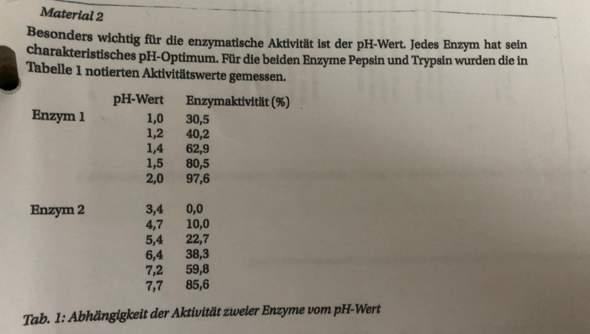 PH-Wert Enzymaktivität von Pepsin und Trypsin?