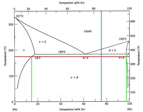 (Phasendiagramm) Was liegt im a+L bzw. b+L vor?