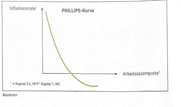 Phillips Kurve - derzeitige wirtschaftliche Situation - Aufgabe?