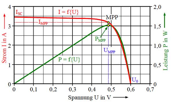Kennlinie - (Physik, Elektronik, Elektrotechnik)