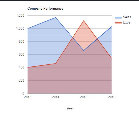 PHP/HTML charts?