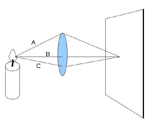 Physik: Licht durchdringt Linse und trifft auf Schirm. Zeitlich ...