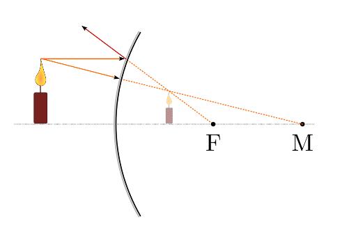 - (Technik, Physik, Optik)