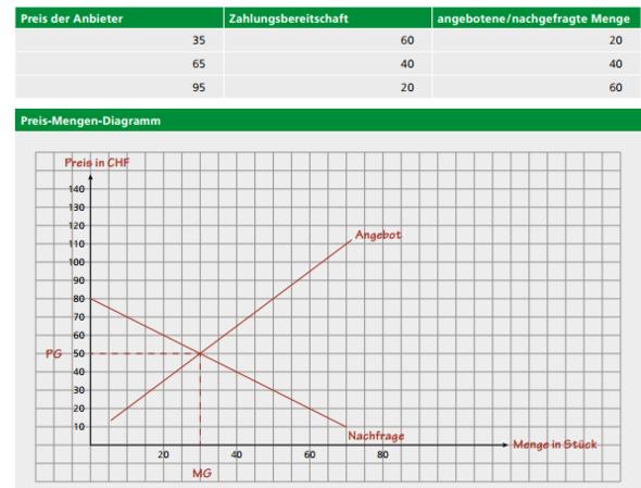 Aufgabe Lösung - (Wirtschaft, Diagramm)