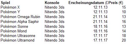 Pokemon Spiele Für Pc